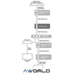 Cypress CS-HH Repeater HDMI